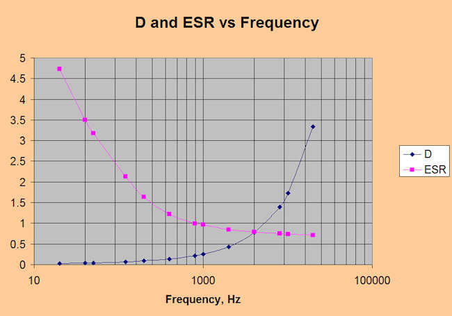 image of DF and ESR graph